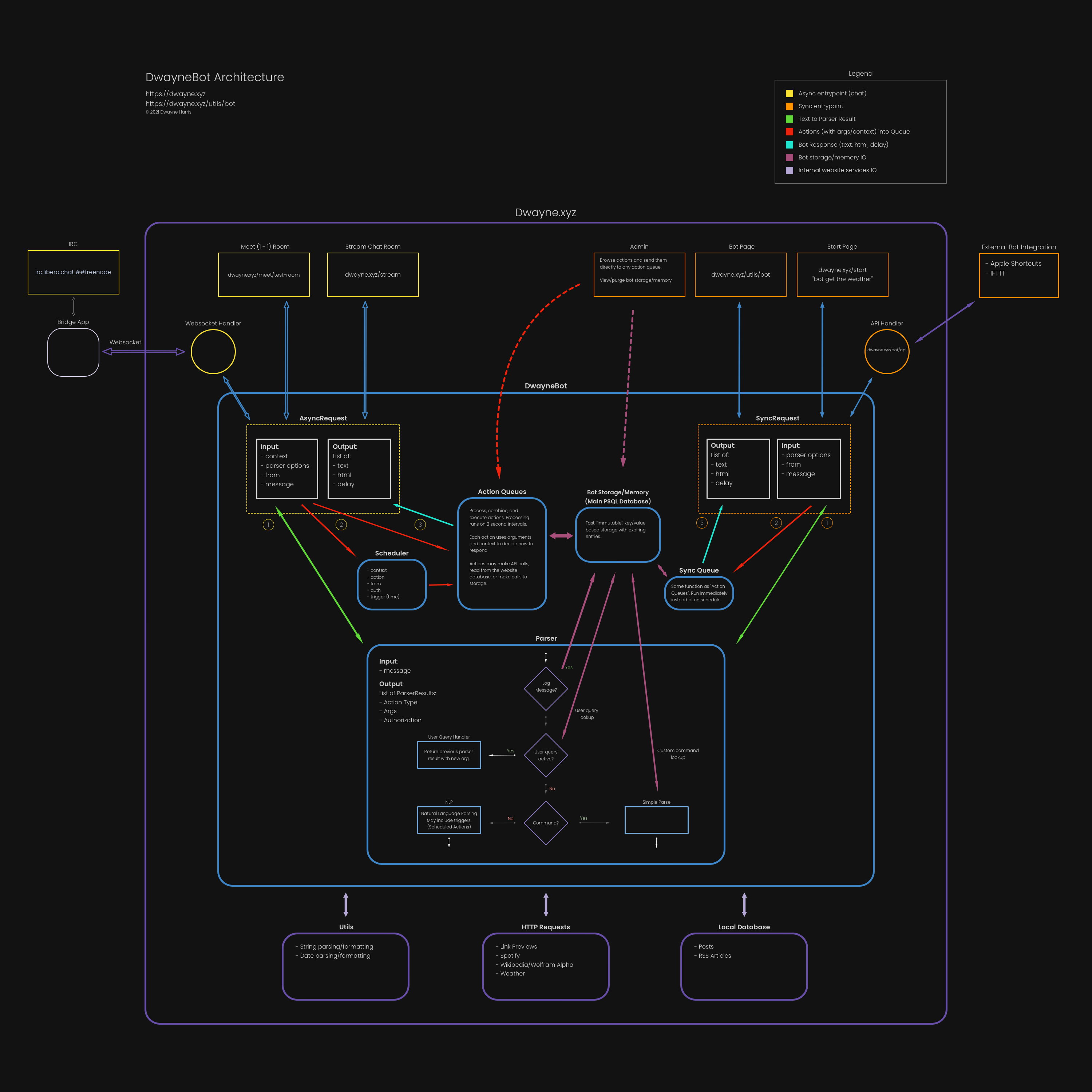 A diagram explaining the different parts of the DwayneBot chat bot architecture.